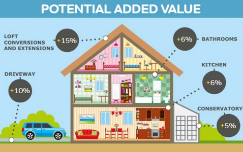 Add value to your home with Sherratt Builders